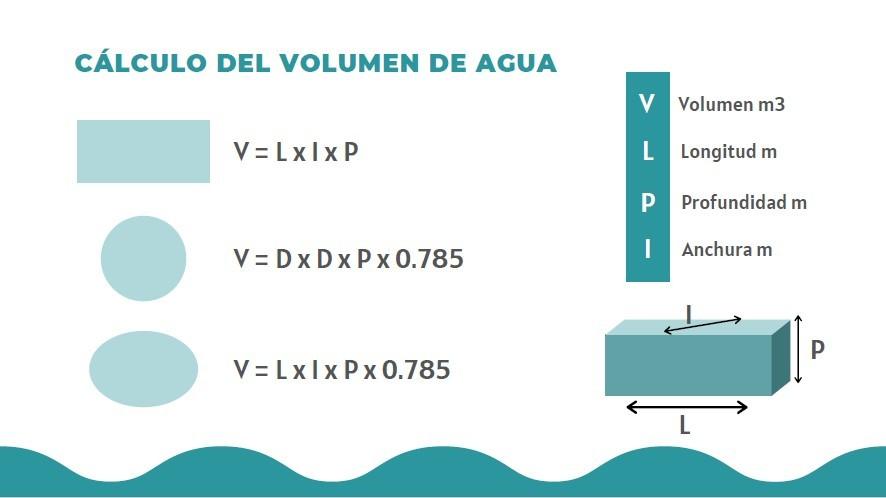 Volumen Agua Piscina   CÓmo Saber Que Cantidad De Cloro Necesita Una Piscina   Consejos